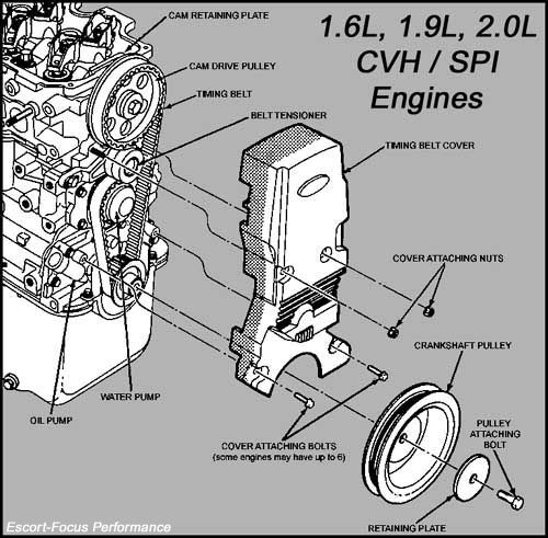 The CVH engines used in the Ford Escort SPI, Ford Focus SPI and Mercury  Lynx & Tracer.
